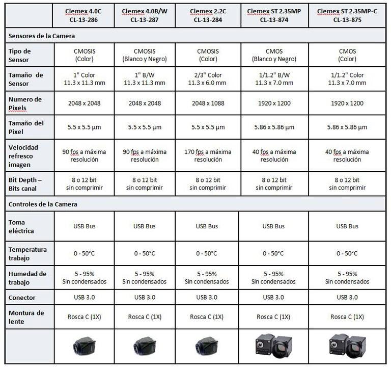 Tabla de modelos de cámaras digitales para microscopio invertido Clemex.