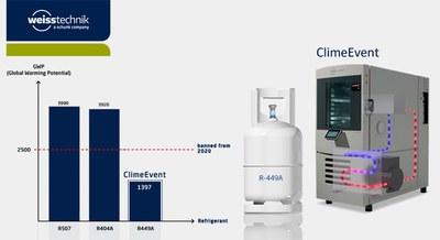 Weiss Technik la respuesta al Reglamento de Gases Refrigerantes con el R449A