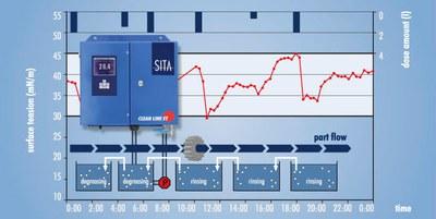 SITA Clean line ST
