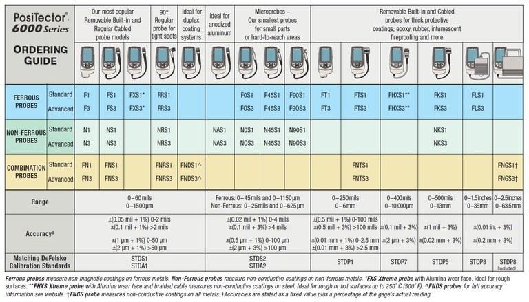 Positector 6000 Tabla Sondas